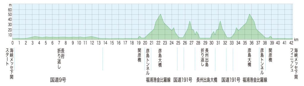 下関海響マラソン攻略