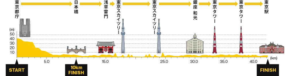 東京マラソン-高低差