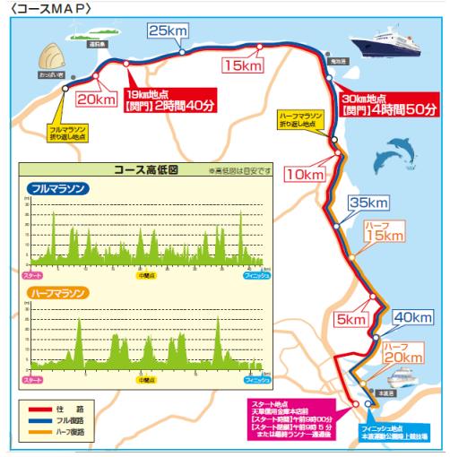 天草マラソン-高低差