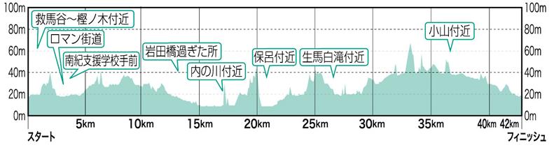 紀州口熊野マラソン-高低差