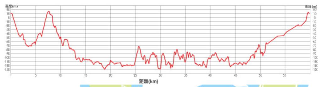 石垣島ウルトラマラソンー高低差